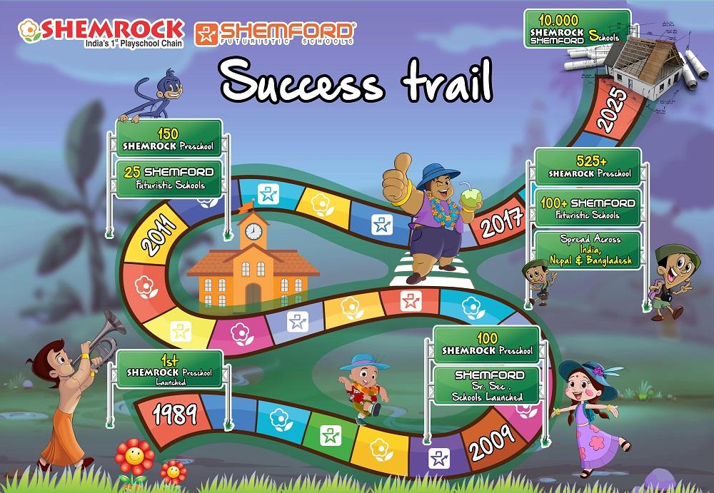 SHEMROCK SUCCESS STORY
